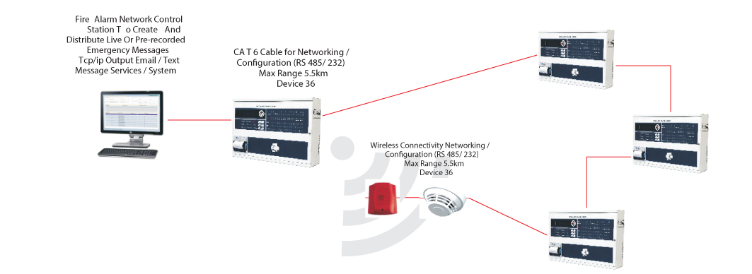 agni fire alarm panel with networking